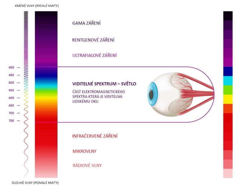 viditelné spektrum světla – orbázek
