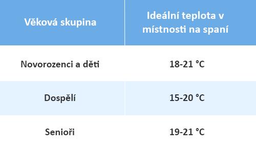 ideální teplota na spaní podle věku - tabulka